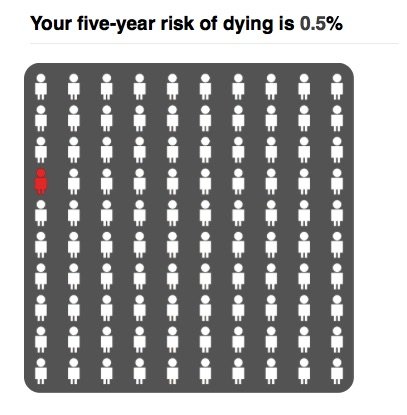 Risk of dying