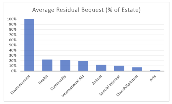 Residual charitable bequests