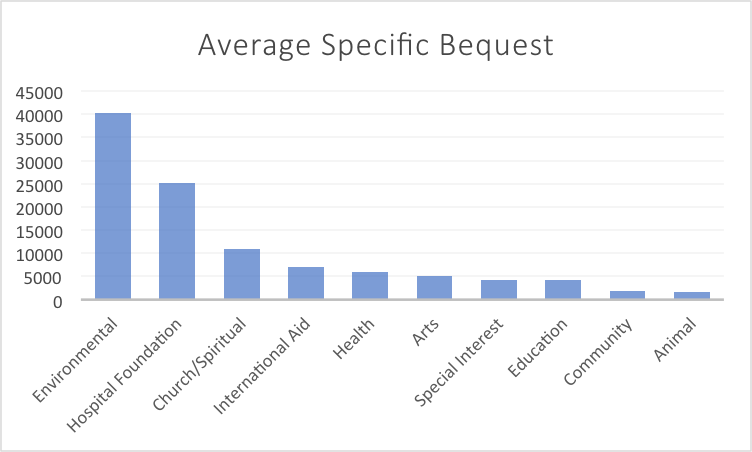 Size of charitable bequests